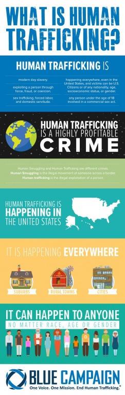Human Trafficking Blue Campaign